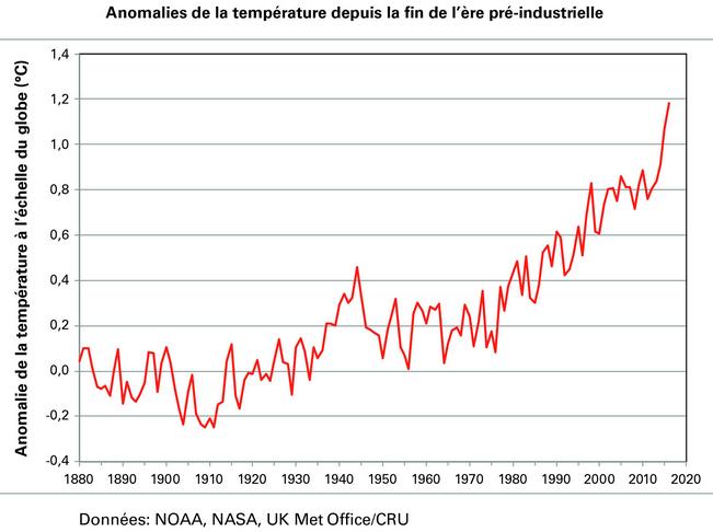 anomalie-temperature-depuis-fin-ere-preindustrielle.png